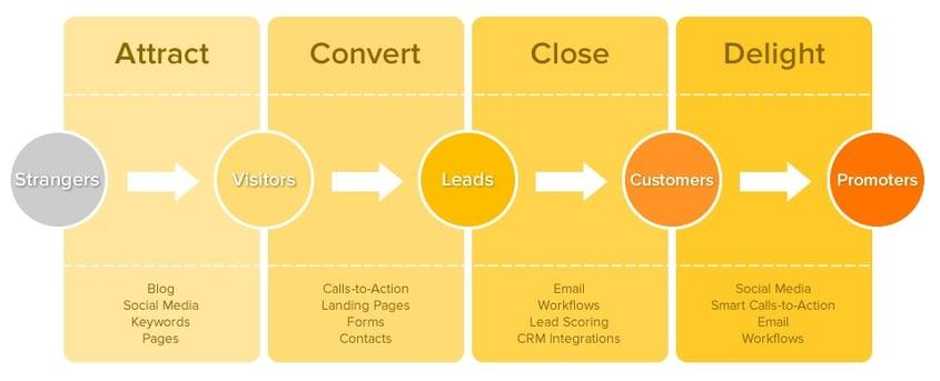 inbound-marketing-methodology-hubspot